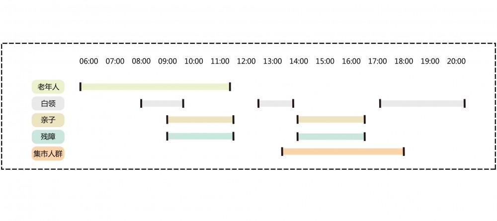 功能时间分段表